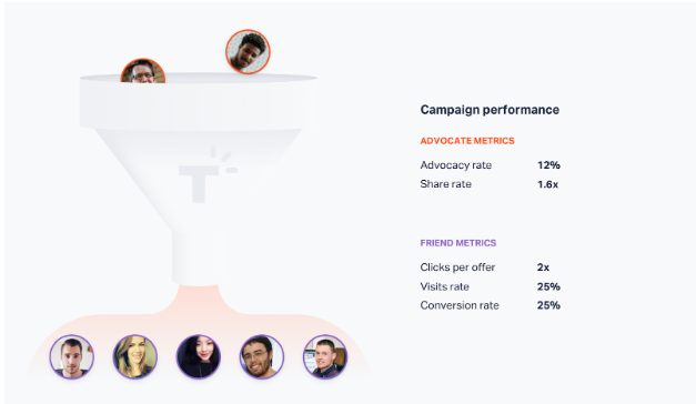 campaign-performance