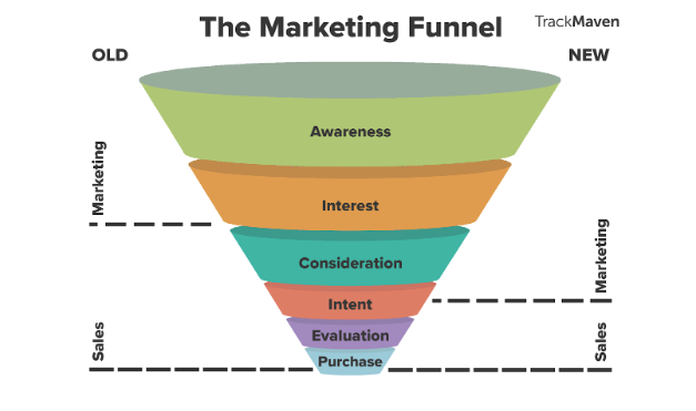 marketing-funnel-graph